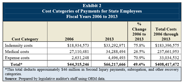 wc audit_state employee over time